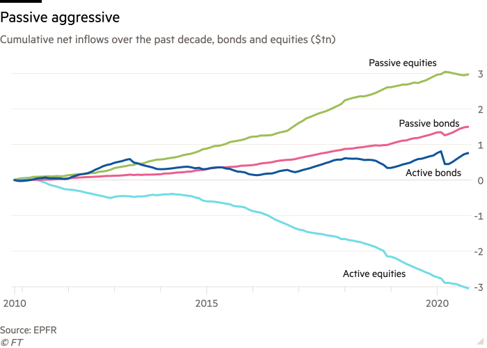 Line graph of cumulative net inflows over the past decade, bonds and stocks (in billions of dollars) showing Aggressive Liabilities