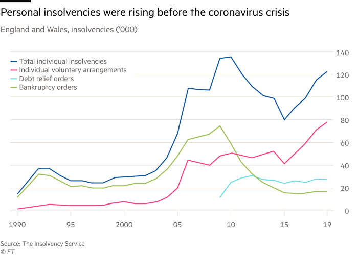 Personal insolvencies were rising before the Covid-19 crisis