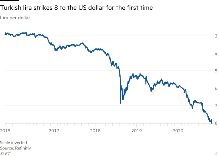 Line chart of Lira per dollar showing Turkish lira strikes 8 to the US dollar for the first time