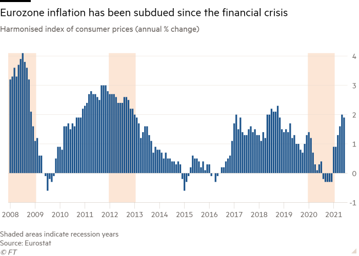 The histogram of the Harmonized Consumer Price Index (annual percentage change) shows that inflation in the euro zone has been suppressed since the financial crisis