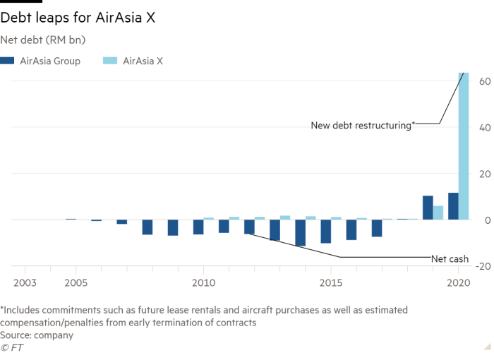 Column chart of Net debt (RM bn) showing Debt leaps for AirAsia X