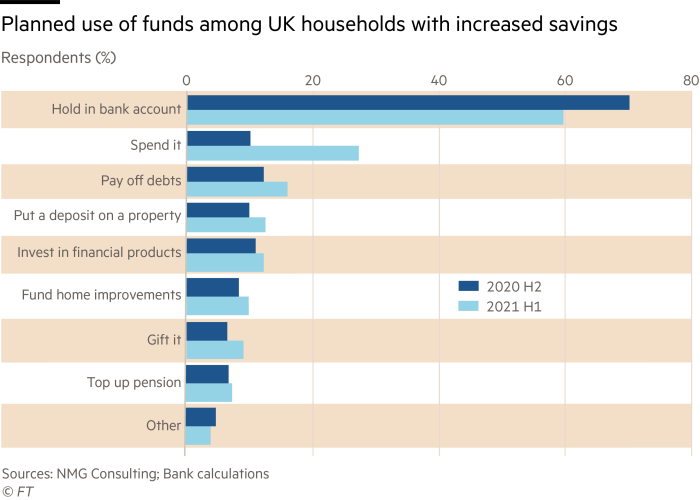 Planned use of funds among UK households