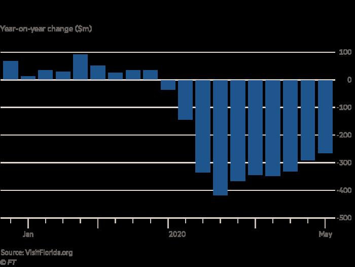 Florida hotel revenue Year-on-year change ($m)