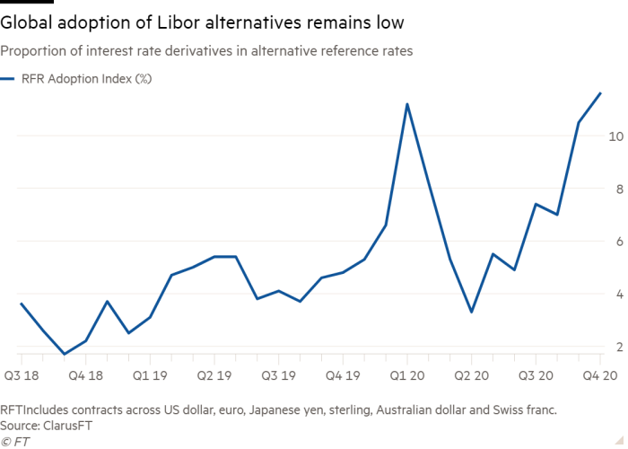 Line chart of Proportion of interest rate derivatives in alternative reference rates showing Global adoption of Libor alternatives remains low