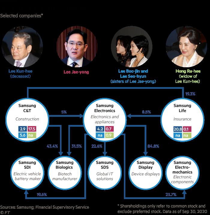 Samsung shareholder structure