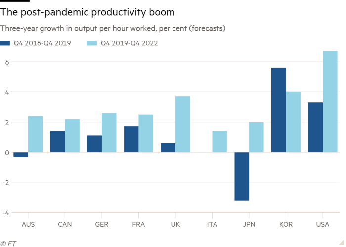Diagrama del crecimiento trienal de la producción por hora trabajada