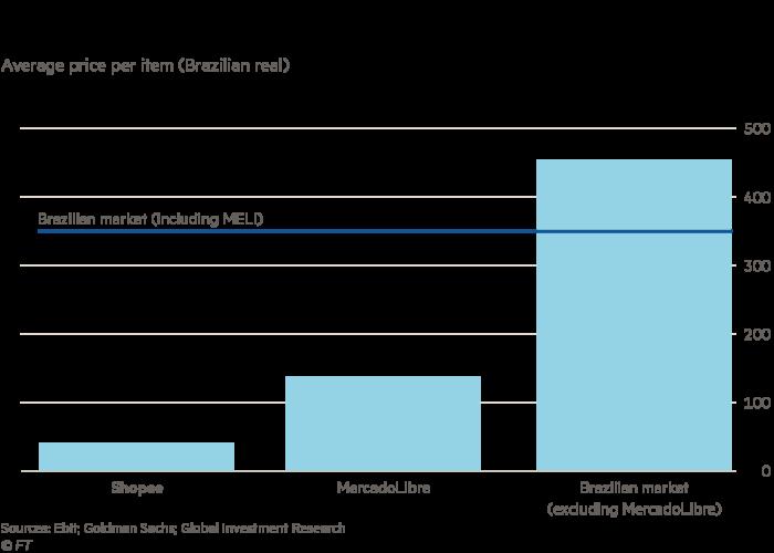 Gráfico que compara los puntos de precio de Shopee y MercadoLibre