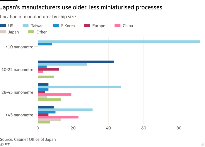 A bar graph of manufacturer location by chip size shows that Japanese manufacturers produce larger, more advanced chips