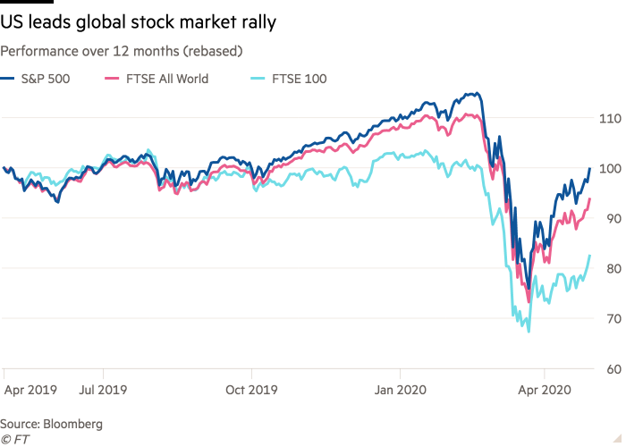 Line chart of Performance over 12 months (rebased) showing US leads global stock market rally