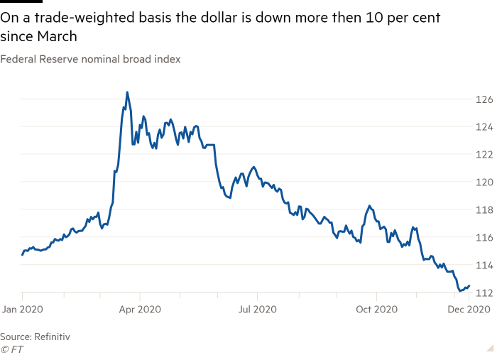 Line chart of Federal Reserve nominal broad index showing On a trade-weighted basis the dollar is down more then 10 per cent since March
