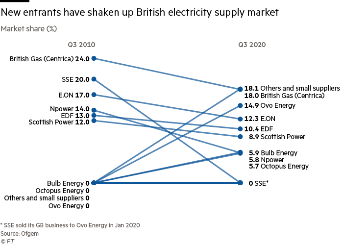 New entrants have shaken up British electricity supply market