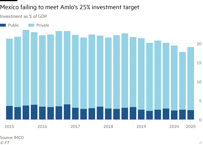 Column chart of Investment as % of GDP showing Mexico failing to meet Amlo's 25% investment target