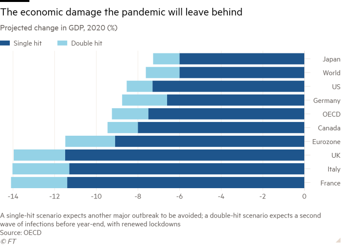 Bar chart of Projected change in GDP, 2020 (%) showing The economic damage the pandemic will leave behind