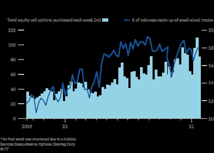 Les investisseurs particuliers parient gros sur la destruction massive