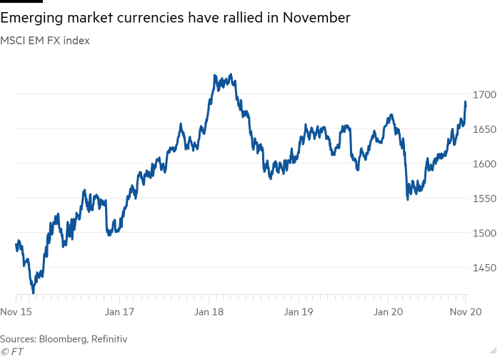 Line chart of MSCI EM FX index showing Emerging market currencies have rallied in November