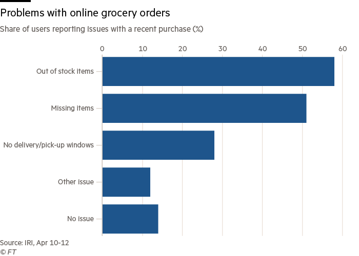 Problems with online grocery orders