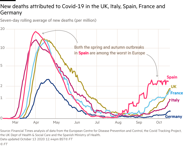 Line chart showing new coronavirus deaths in select European countries