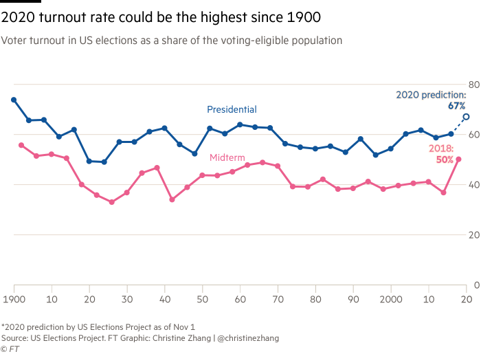 Line charts showing historical voter turnout rates in US elections as well as a 2020 prediction from the US Elections Project. The 2020 turnout rate is expected to be the highest in more than 100 years