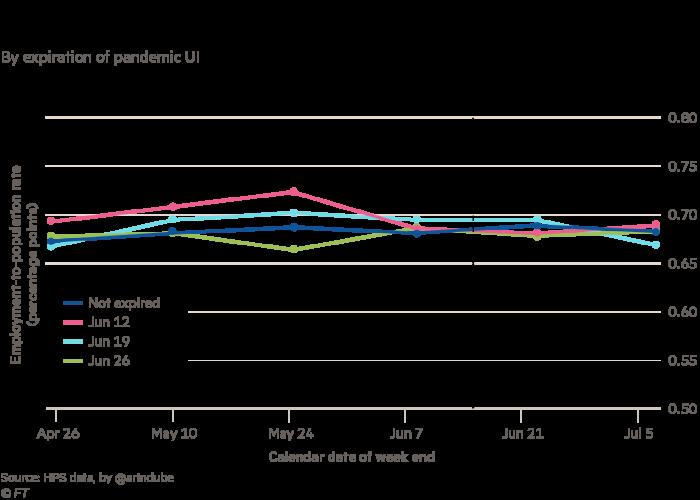 Percentage of employed population per week