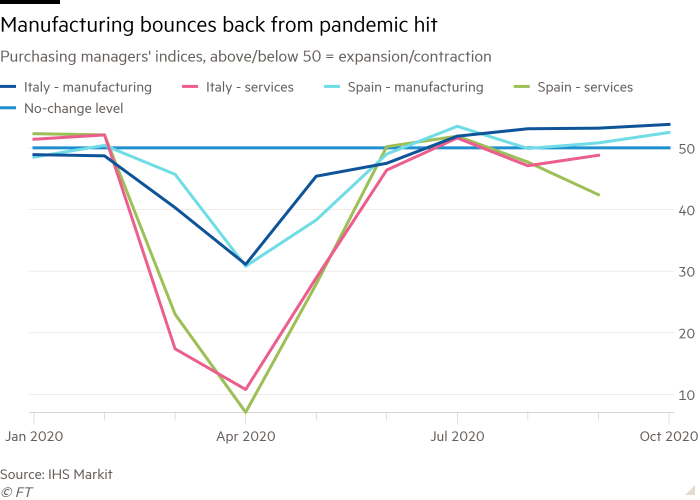 Line chart of Purchasing managers' indices, above/below 50 = expansion/contraction showing Manufacturing bounces back from pandemic hit