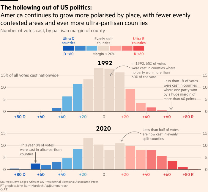 Chart showing the hollowing out of American politics: America continues to grow more polarised by place, with fewer evenly contested areas and ever more ultra-partisan counties