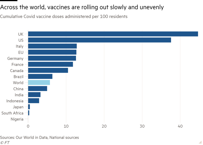 Bar chart of Cumulative Covid vaccine doses administered per 100 residents showing Across the world, vaccines are rolling out slowly and unevenly