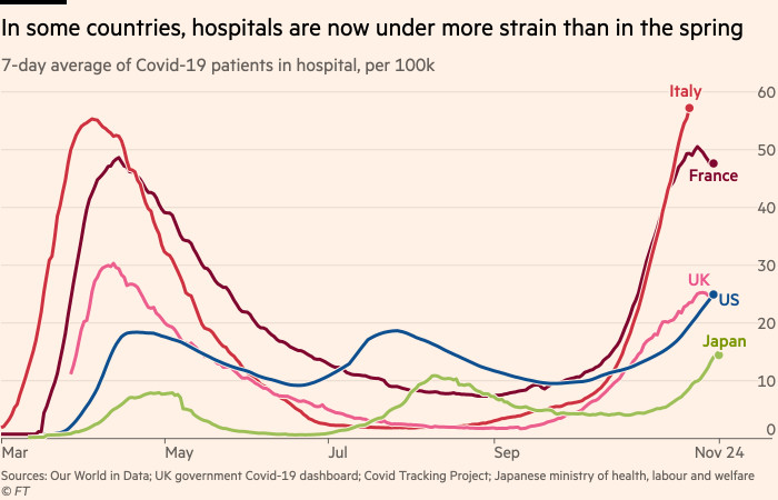 Chart showing that in some countries, hospitals are now under more strain than they were in the spring