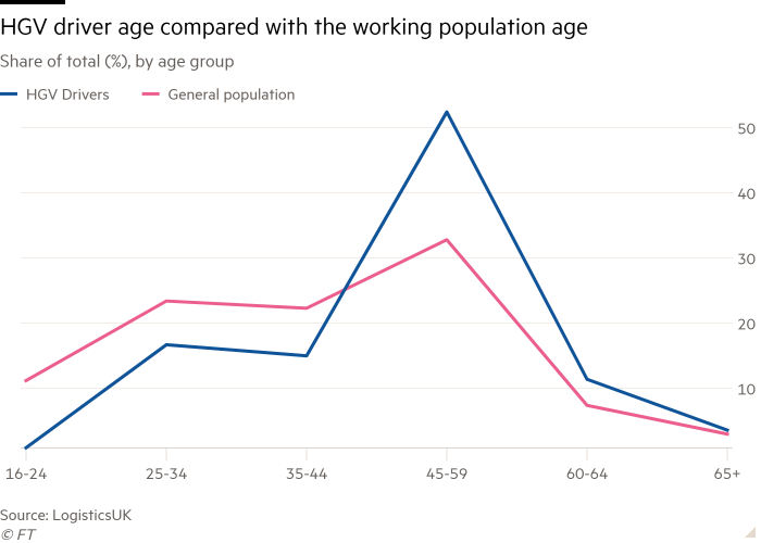 Line chart of Share of total (%), by age group showing HGV driver age compared with the working population age