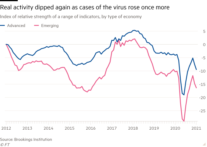 Line chart of Index of relative strength of a range of indicators, by type of economy showing Real activity dipped again as cases of the virus rose once more