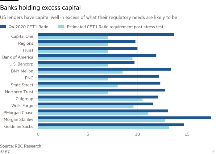 Bar chart of US lenders have capital well in excess of what their regulatory needs are likely to be showing Banks holding excess capital