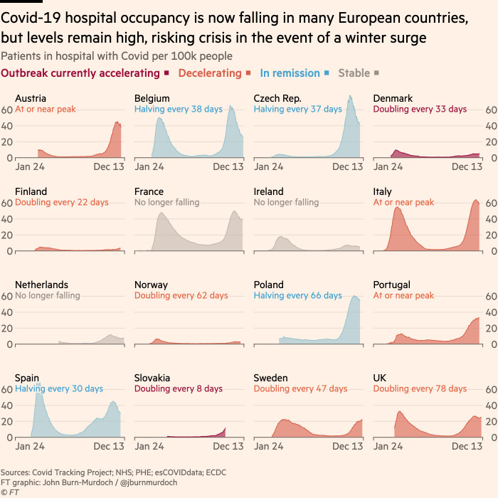 Chart showing that Covid-19 hospital occupancy is now falling in many European countries, but levels remain high, risking crisis in the event of a winter surge