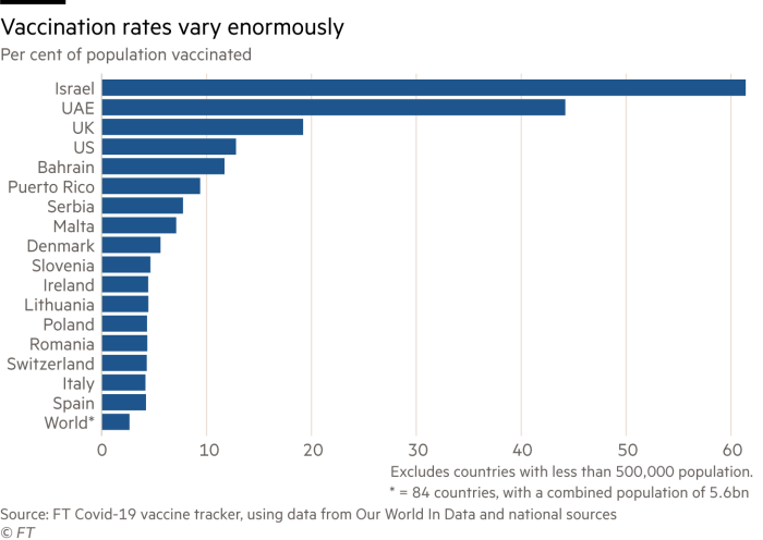 chart showing per cent of population vaccinated (Martin Wolf column)