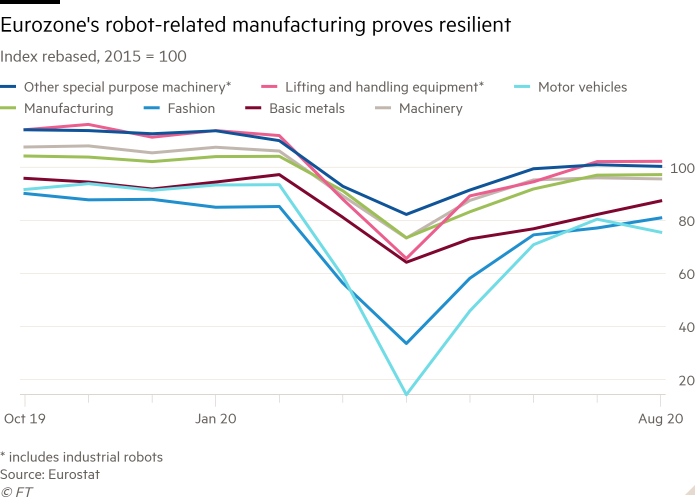 Line chart of Index rebased, 2015 = 100 showing Eurozone's robot-related manufacturing proves resilient