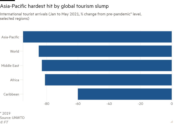 A bar graph of international tourist arrivals (January to May 2021, percentage change from pre-pandemic* levels, selected regions) shows that the Asia-Pacific region is most affected by the global tourism recession