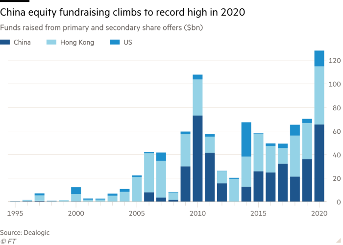 Column chart of Funds raised from primary and secondary share offers ($bn) showing China equity fundraising climbs to record high in 2020