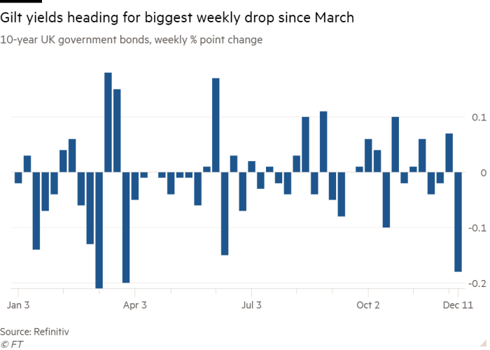 Chart of 10-year UK government bonds, weekly % point change, showing that gilt yields are heading for their biggest weekly drop since March