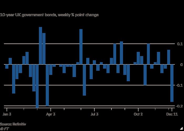 نمودار اوراق قرضه دولتی 10 ساله انگلیس ، تغییر هفتگی درصدی یک واحد نشان می دهد که بازده طلا به سمت بزرگترین افت هفتگی خود از ماه مارس در حال حرکت است