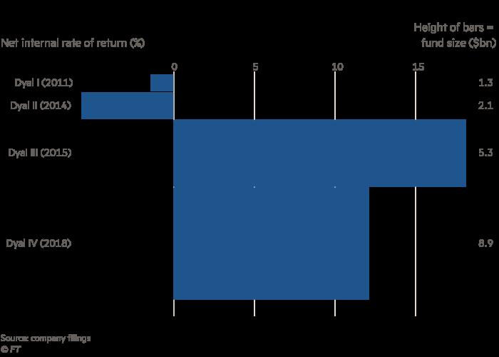 Dyal's growing funds reap better returns, net internal rate of return (%), height of bars = fund size ($bn)