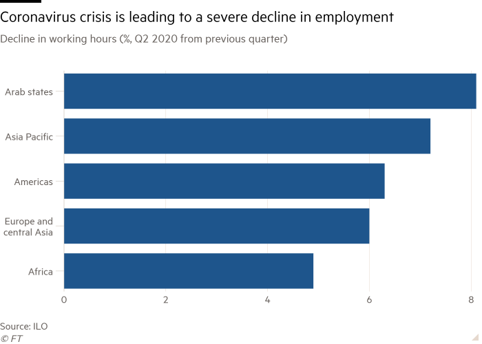 Bar chart of Decline in working hours               (%, Q2 2020 from previous quarter) showing Coronavirus crisis is leading to a severe decline in employment