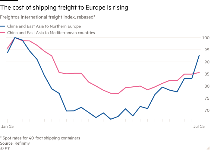 Line chart of Freightos international freight index, Spot rates for 40-foot shipping containers, rebased showing Shipping prices to Europe are rebounding