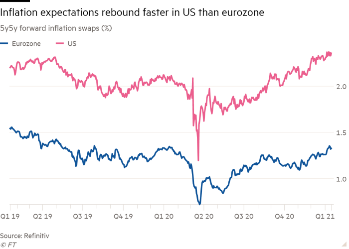 Line chart of 5y5y forward inflation swaps (%) showing Inflation expectations rebound faster in US than eurozone