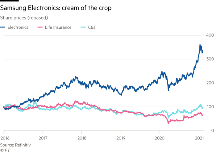 Share prices of Electronics, Life Insurance and C&T divisions