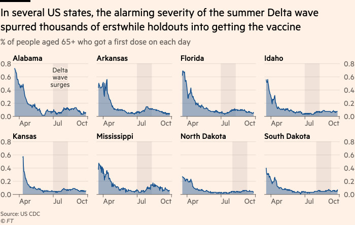 A chart showing that in several US states, the high risk of summer storms in the Delta has encouraged thousands of previously affected people to get vaccinated