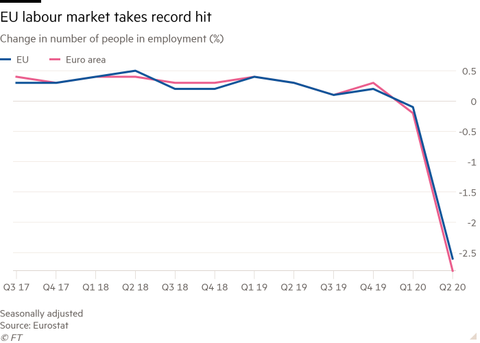 Chart showing the change in the number of people in employment