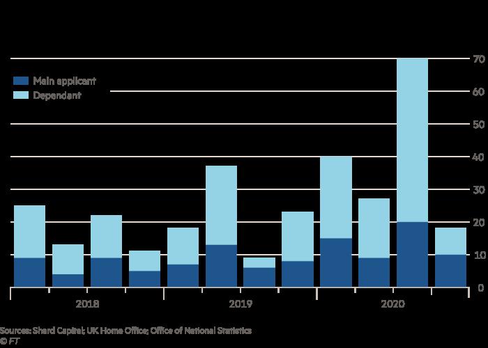Number of Hong Kong recipients of UK Tier 1 (Investor) visas