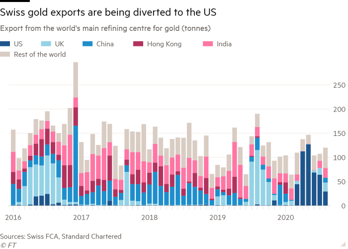 Column chart of exports from the world's main refining centre for gold (tonnes) showing Swiss gold exports are being diverted to the US