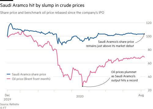 Saudi Aramco S 75bn Dividend Dilemma Financial Times