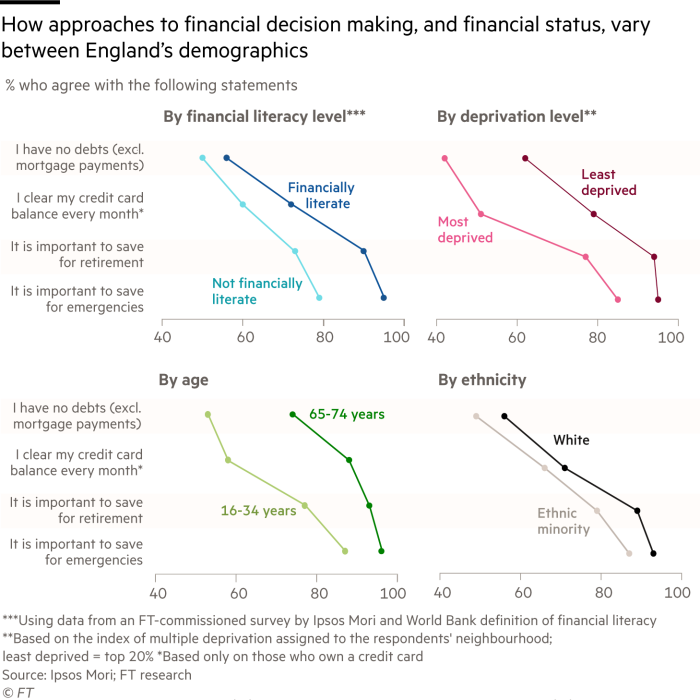 Multiple charts showing the differences in how Britons of different backgrounds, ethnicity, ages and financial literacy levels make decisions about their finances. Those from the most deprived neighbourhoods of the UK are far less likely to agree they have no debts, other than a mortgage, or pay off their credit card balance in full each month. Those who are not financially literate a far less likely to think it is important to save money for financial emergencies or retirement.