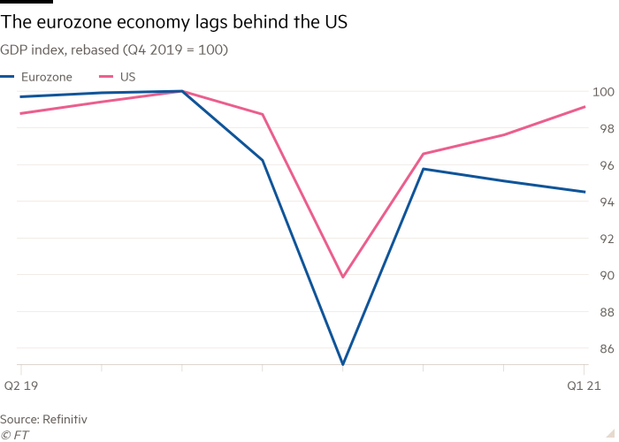 Line chart of GDP index, rebased (Q4 2019 = 100) showing The eurozone economy lags behind the US