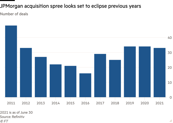 Column chart of Number of deals showing JPMorgan acquisition spree looks set to eclipse previous years